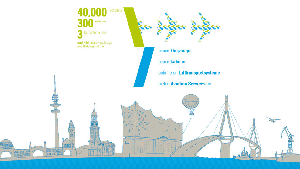 Hamburg Aviation Illustration von INDEGO
